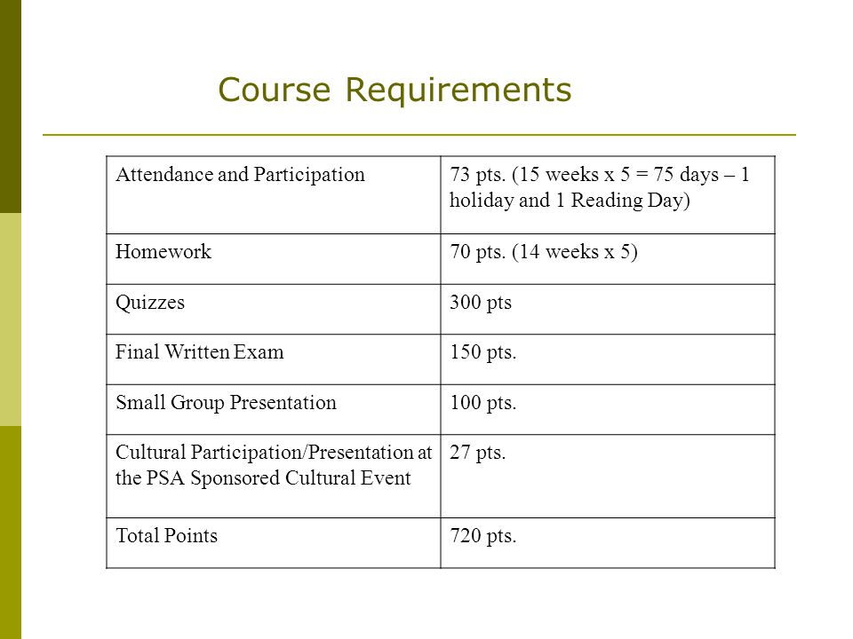 Course Requirements Attendance and Participation73 pts. (15 weeks x 5 = 75 days – 1 holiday and 1 Reading Day) Homework70 pts. (14 weeks x 5) Quizzes3