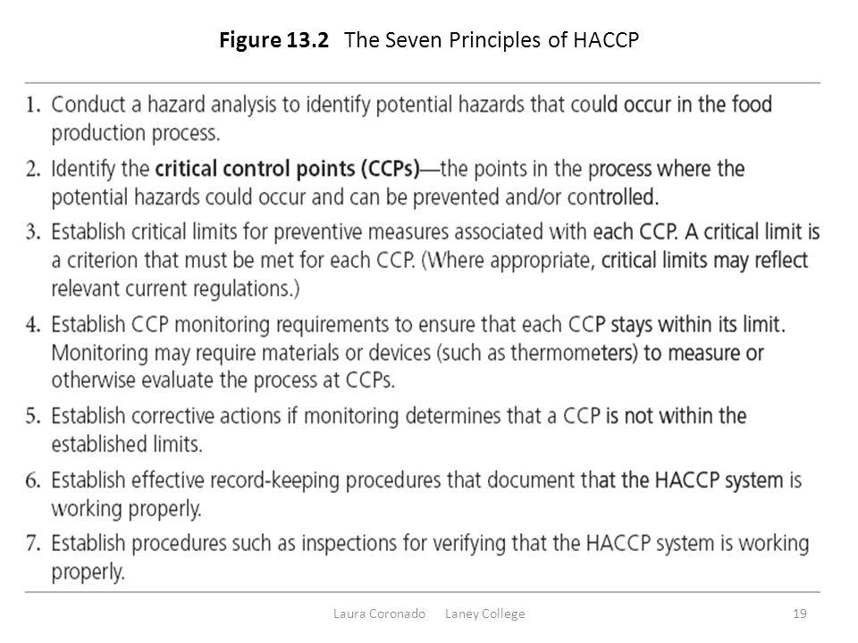 Figure 13.2 The Seven Principles of HACCP Laura Coronado Laney College19