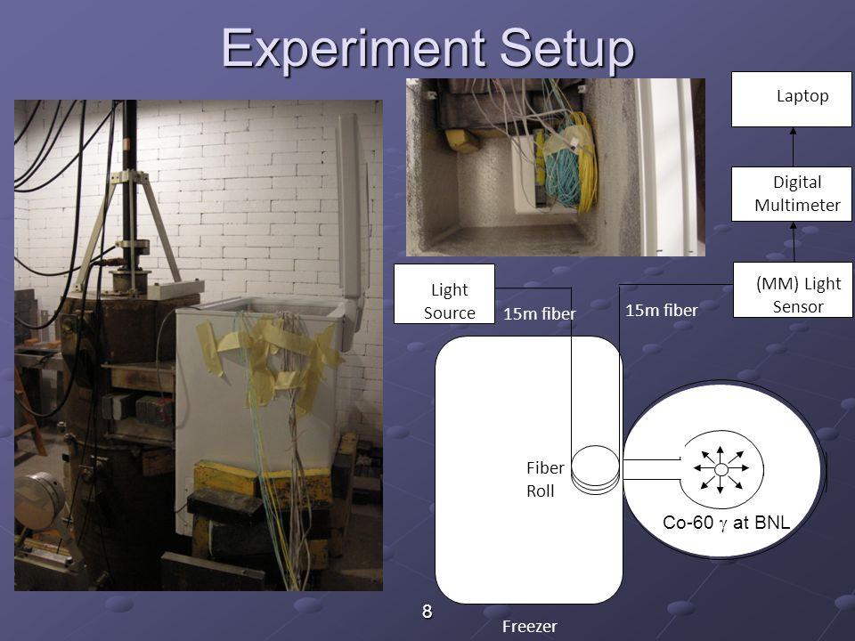 8 Experiment Setup Lead Freezer Fiber Roll Light Source 15m fiber (MM) Light Sensor Digital Multimeter Laptop 15m fiber Co-60  at BNL