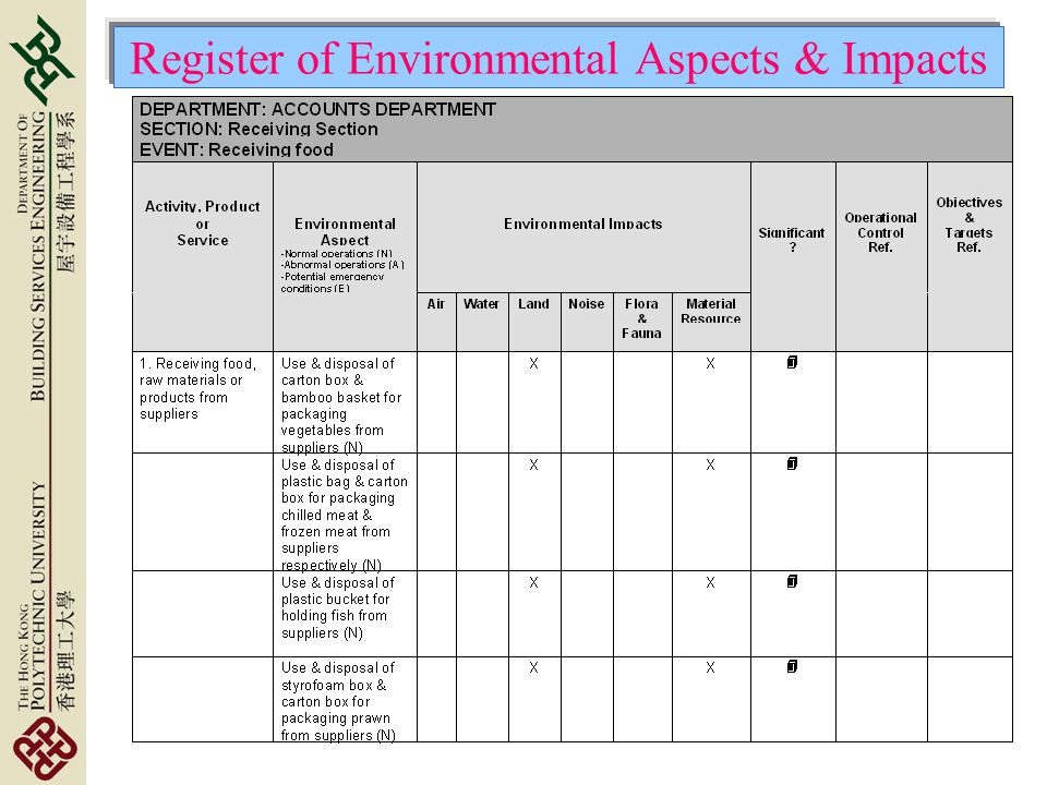 Register of Environmental Aspects & Impacts