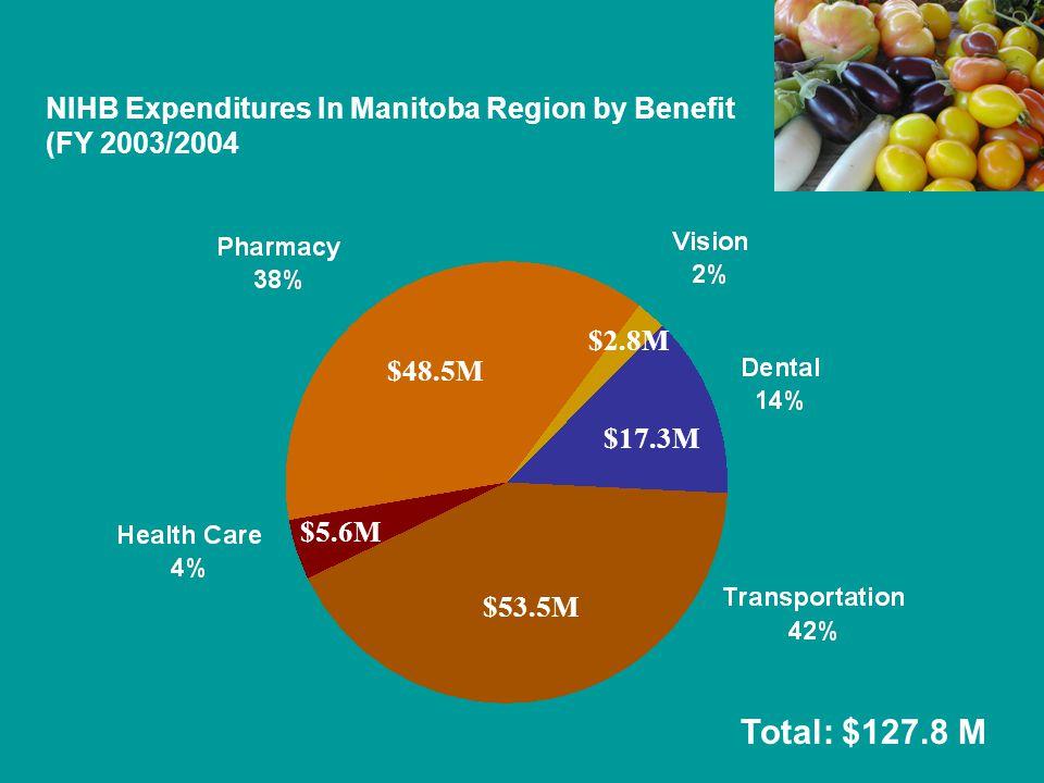 NIHB Expenditures In Manitoba Region by Benefit (FY 2003/2004 $2.8M $17.3M $53.5M $5.6M $48.5M Total: $127.8 M