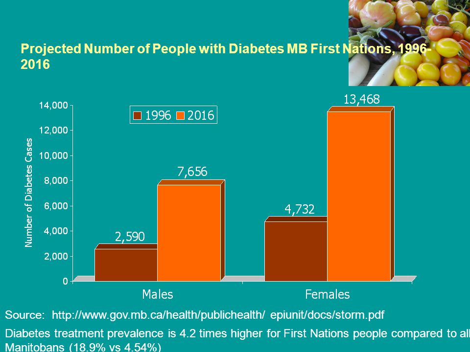 Projected Number of People with Diabetes MB First Nations, 1996- 2016 Source: http:// www.gov.mb.ca/health/publichealth/ epiunit/docs/storm.pdf Diabet