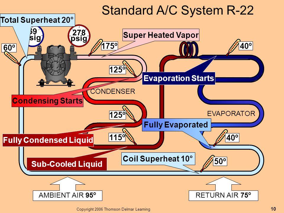 Copyright 2006 Thomson Delmar Learning 10 AMBIENT AIR 95 o Standard A/C System R-22 RETURN AIR 75 o 40º 69 psig 278 psig 115º 50º EVAPORATOR CONDENSER