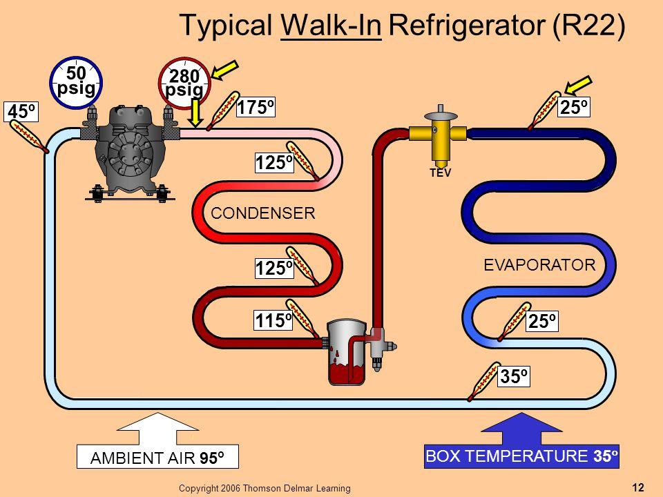 Copyright 2006 Thomson Delmar Learning 12 AMBIENT AIR 95 o Typical Walk-In Refrigerator (R22) BOX TEMPERATURE 35  25º 50 psig 280 psig 115º 35º EVAPO