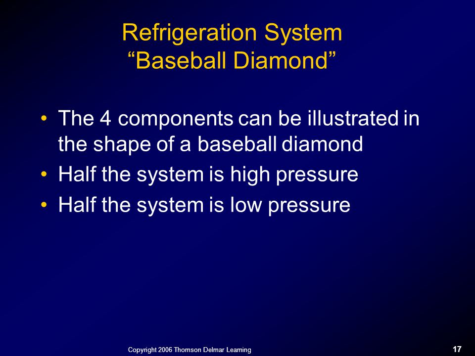 """Copyright 2006 Thomson Delmar Learning 17 Refrigeration System """"Baseball Diamond"""" The 4 components can be illustrated in the shape of a baseball diamo"""