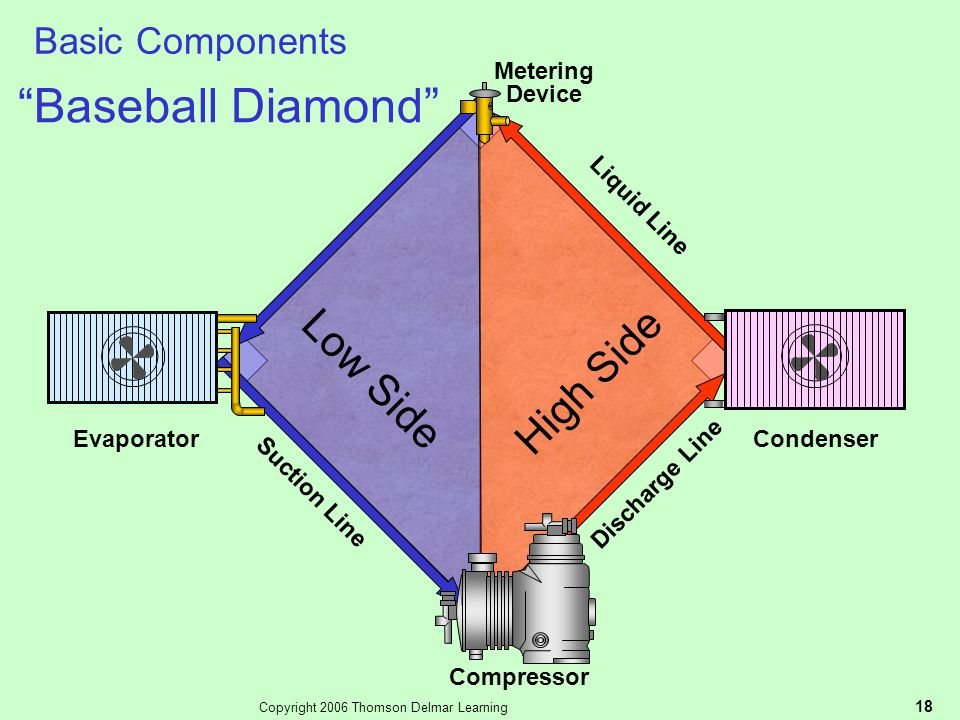 """Copyright 2006 Thomson Delmar Learning 18 Basic Components Low Side High Side """"Baseball Diamond"""" Compressor Metering Device Condenser Evaporator Disch"""