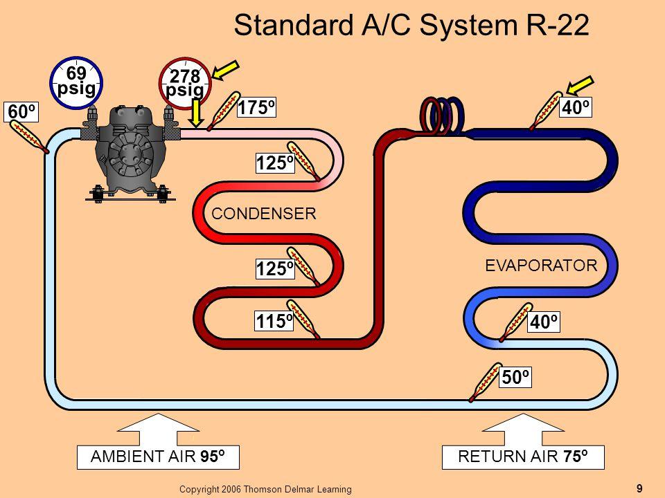 Copyright 2006 Thomson Delmar Learning 9 AMBIENT AIR 95 o Standard A/C System R-22 RETURN AIR 75 o 40º 69 psig 278 psig 115º 50º EVAPORATOR CONDENSER