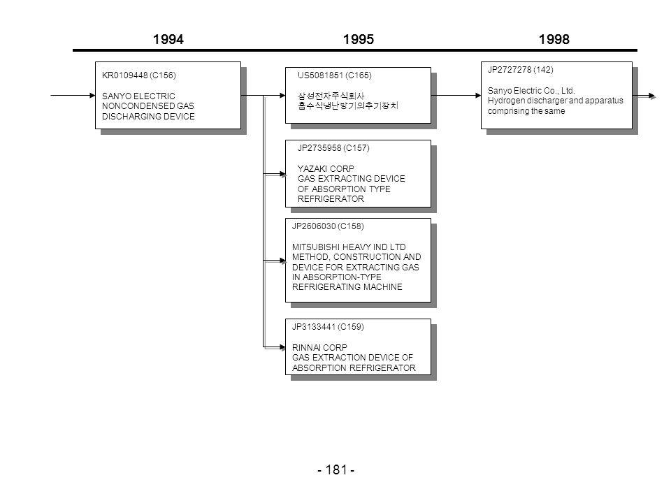 - 181 - 199419951998 KR0109448 (C156) SANYO ELECTRIC NONCONDENSED GAS DISCHARGING DEVICE US5081851 (C165) 삼성전자주식회사 흡수식냉난방기의추기장치 JP2727278 (142) Sanyo Electric Co., Ltd.