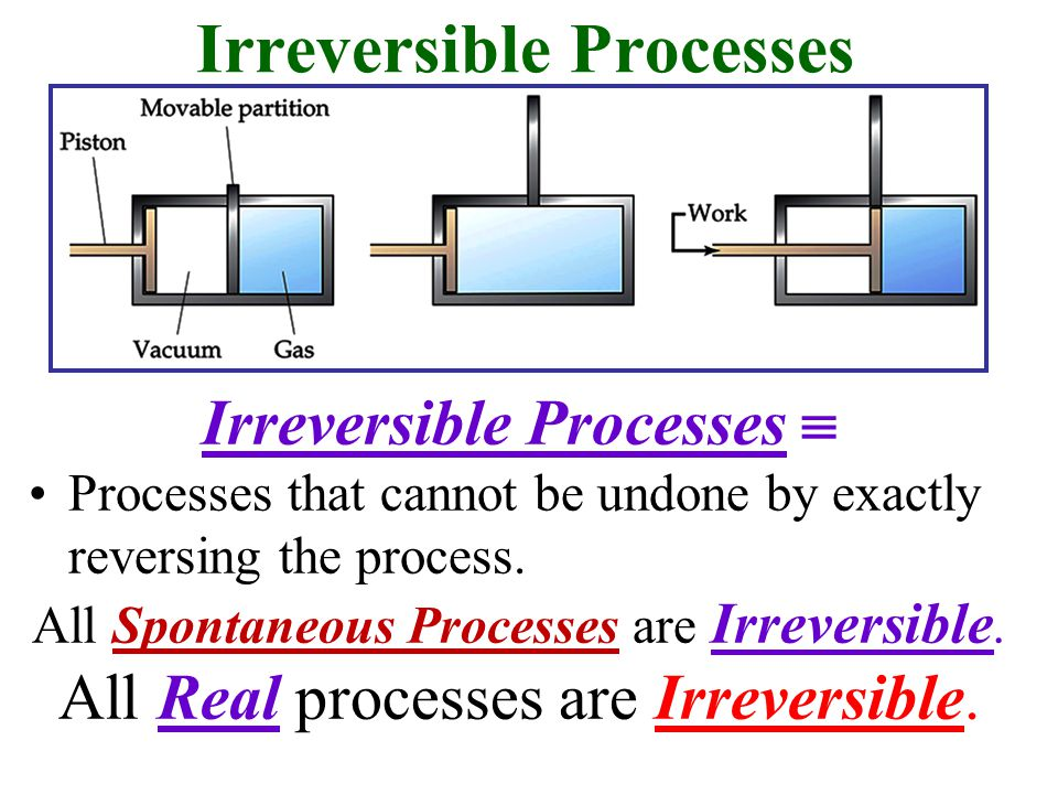 Irreversible Processes Irreversible Processes  Processes that cannot be undone by exactly reversing the process.
