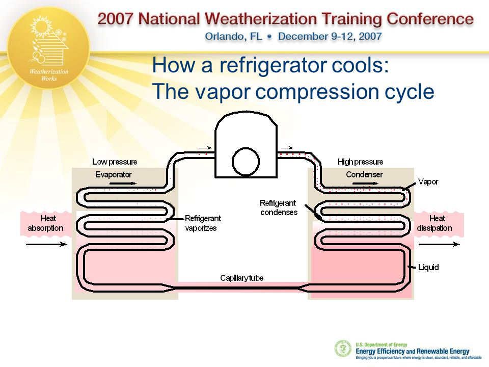 How a refrigerator cools: The vapor compression cycle