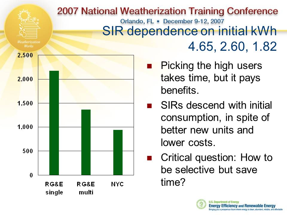 SIR dependence on initial kWh 4.65, 2.60, 1.82 Picking the high users takes time, but it pays benefits.