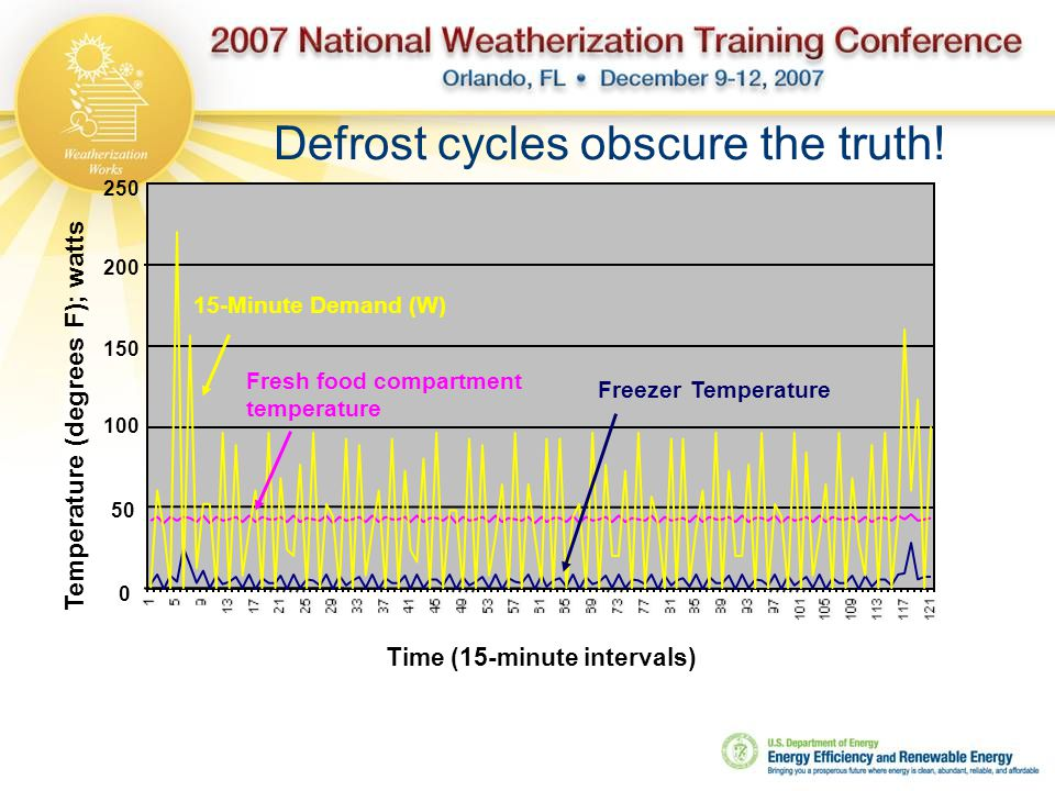 Defrost cycles obscure the truth.