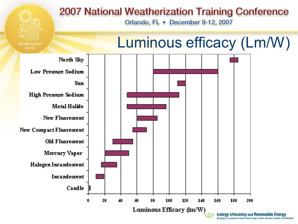Luminous efficacy (Lm/W)