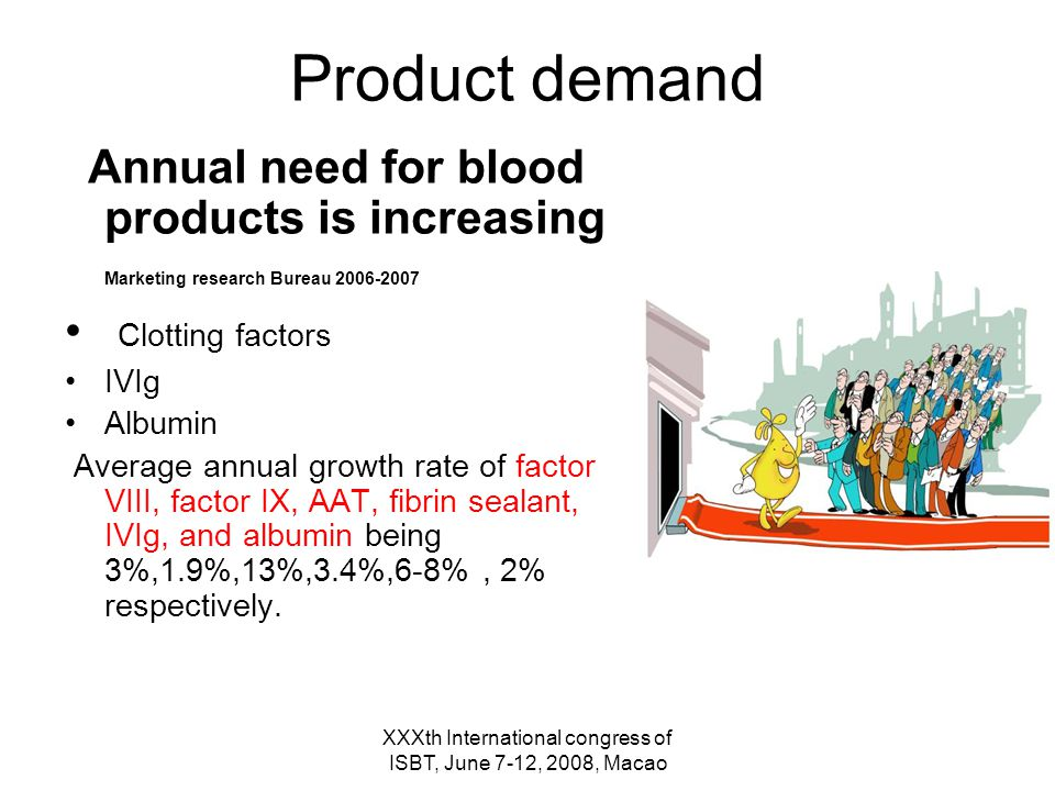 XXXth International congress of ISBT, June 7-12, 2008, Macao Product demand Annual need for blood products is increasing Marketing research Bureau 2006-2007 Clotting factors IVIg Albumin Average annual growth rate of factor VIII, factor IX, AAT, fibrin sealant, IVIg, and albumin being 3%,1.9%,13%,3.4%,6-8%, 2% respectively.