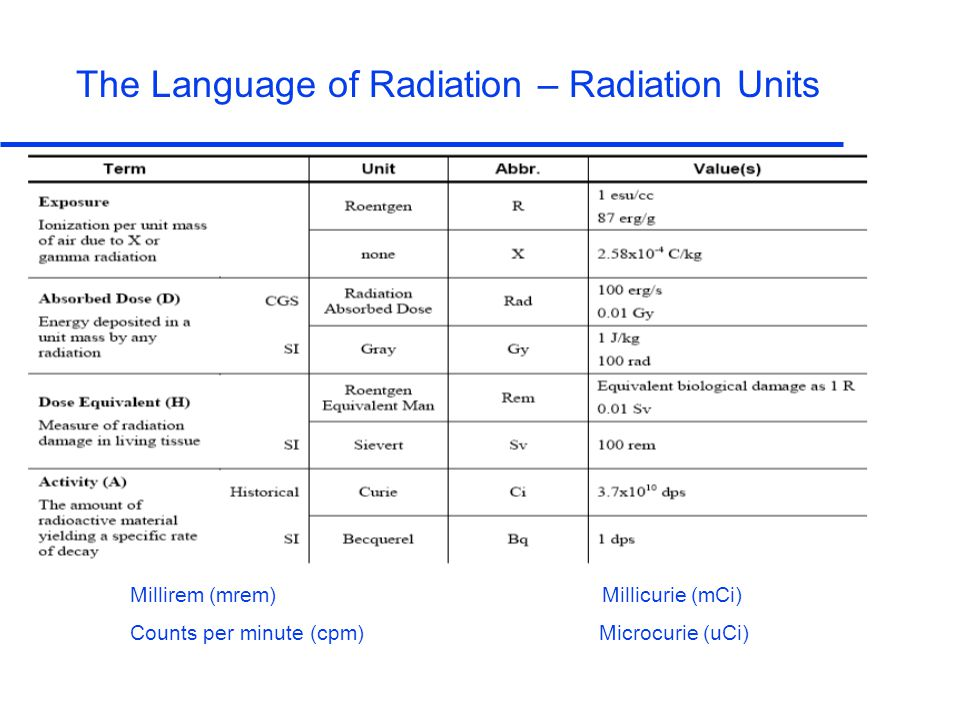 The Language of Radiation – Radiation Units Millirem (mrem) Millicurie (mCi) Counts per minute (cpm) Microcurie (uCi)