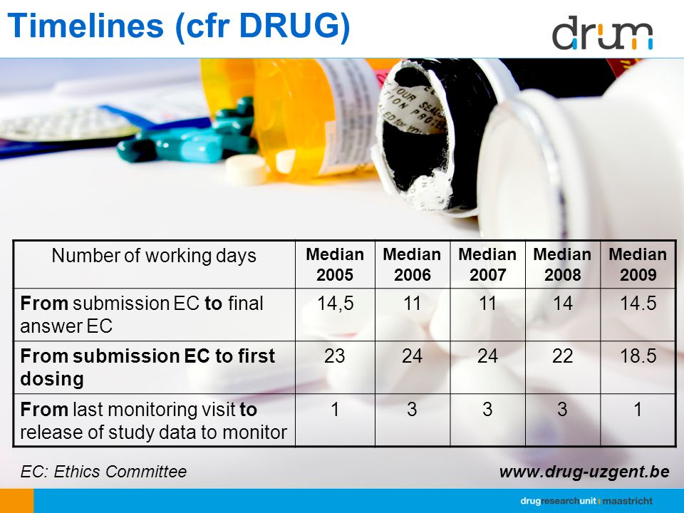 Timelines (cfr DRUG) EC: Ethics Committee www.drug-uzgent.be Number of working days Median 2005 Median 2006 Median 2007 Median 2008 Median 2009 From submission EC to final answer EC 14,511 1414.5 From submission EC to first dosing 2324 2218.5 From last monitoring visit to release of study data to monitor 13331