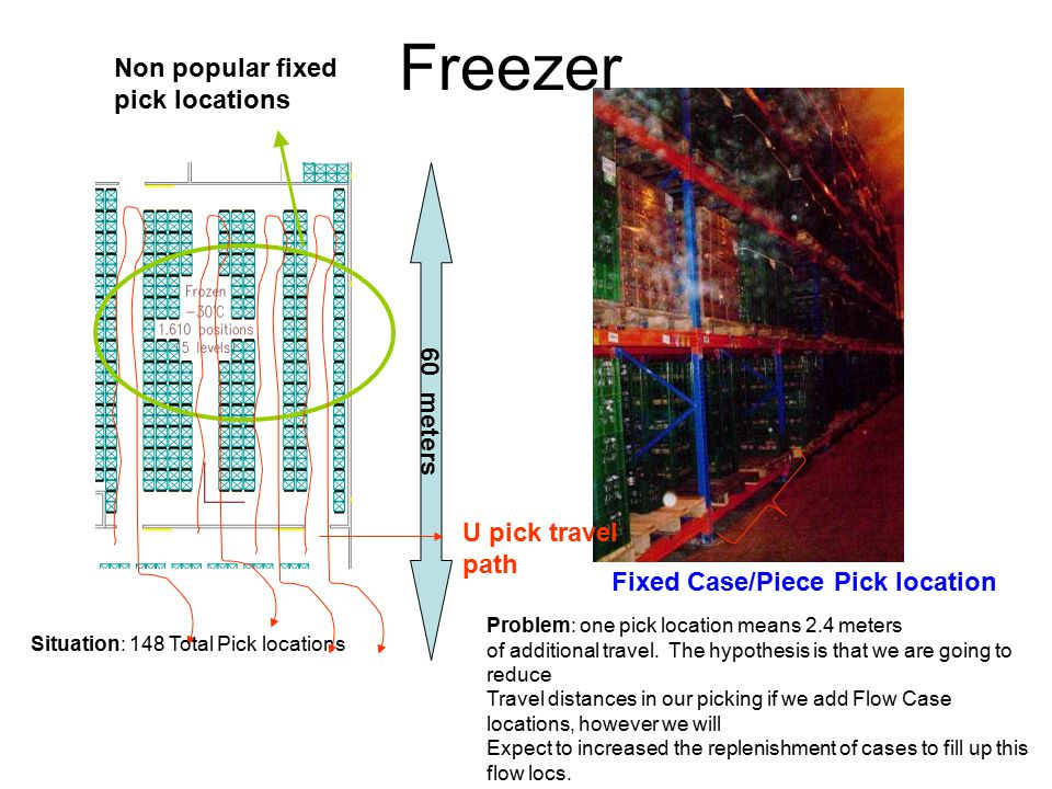 Freezer Fixed Case/Piece Pick location 60 meters Situation: 148 Total Pick locations Problem: one pick location means 2.4 meters of additional travel.