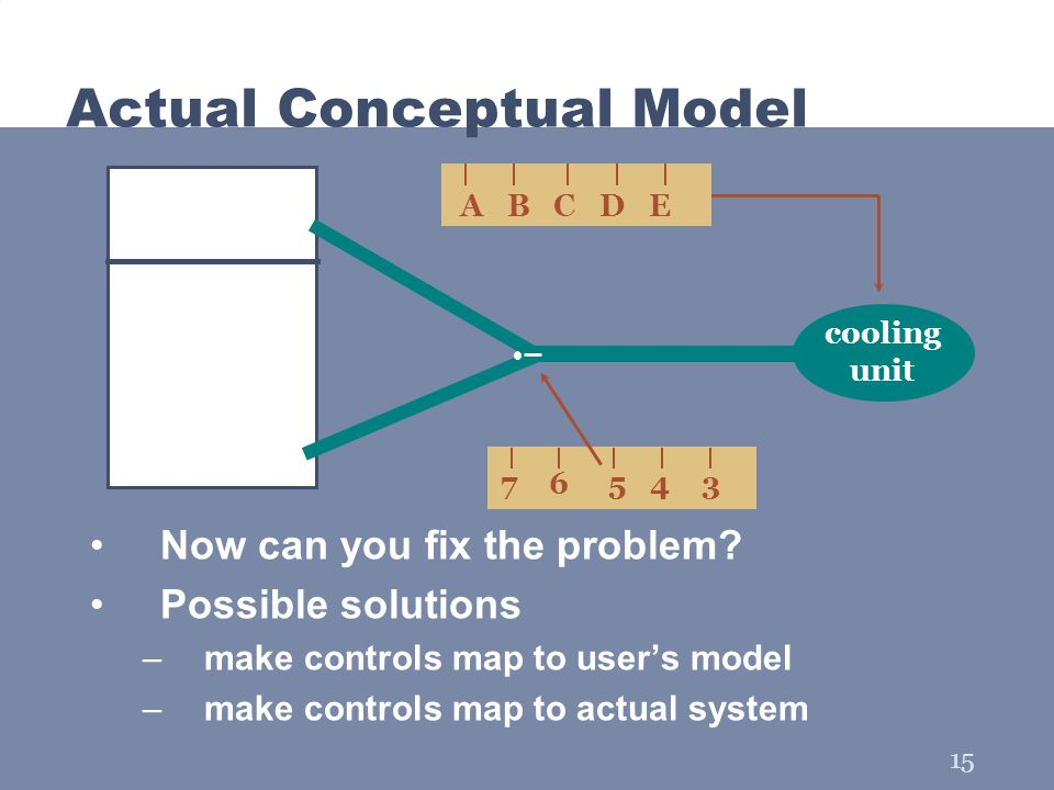 15 Actual Conceptual Model Now can you fix the problem? Possible solutions –make controls map to user's model –make controls map to actual system 7 6