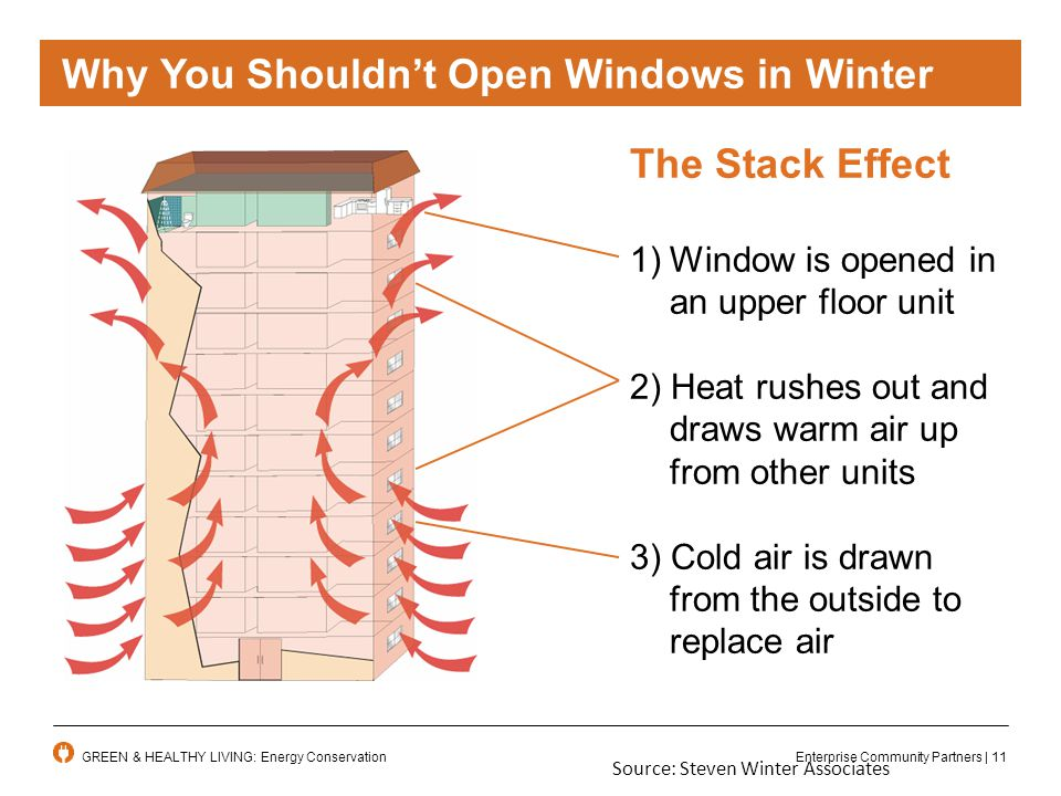 Enterprise Community Partners | 11GREEN & HEALTHY LIVING: Energy Conservation The Stack Effect 1)Window is opened in an upper floor unit 2) Heat rushes out and draws warm air up from other units 3) Cold air is drawn from the outside to replace air Source: Steven Winter Associates Why You Shouldn't Open Windows in Winter