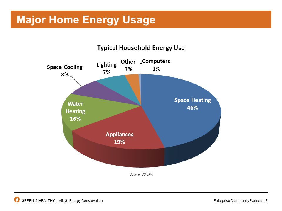 Enterprise Community Partners | 7GREEN & HEALTHY LIVING: Energy Conservation Source: US EPA Major Home Energy Usage