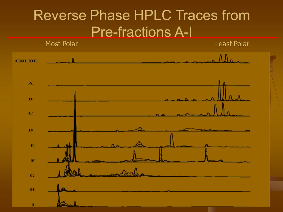 Reverse Phase HPLC Traces from Pre-fractions A-I Most PolarLeast Polar
