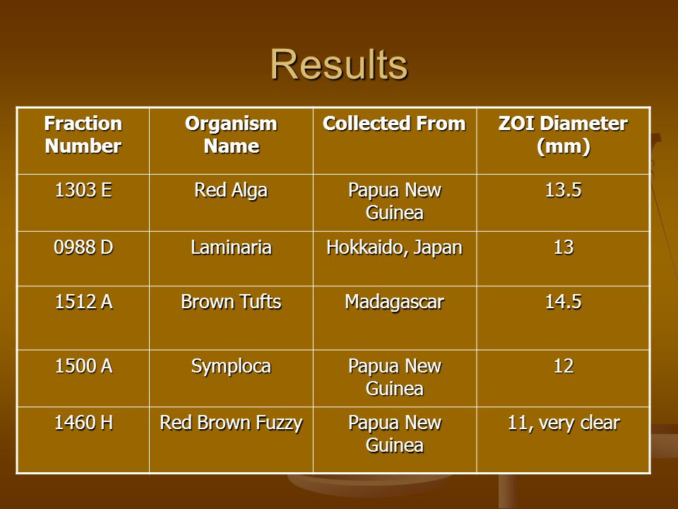 Results Fraction Number Organism Name Collected From ZOI Diameter (mm) 1303 E Red Alga Papua New Guinea 13.5 0988 D Laminaria Hokkaido, Japan 13 1512