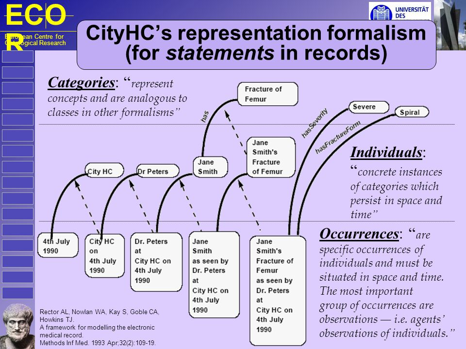 ECO R European Centre for Ontological Research CityHC's representation formalism (for statements in records) Rector AL, Nowlan WA, Kay S, Goble CA, Howkins TJ.
