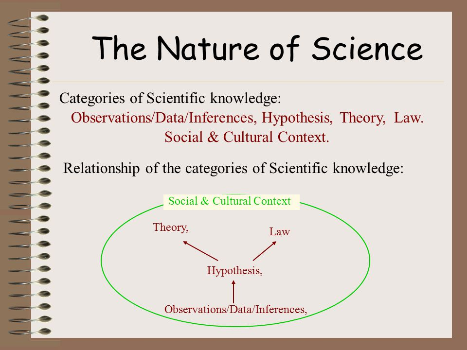 The Nature of Science Scientific Law vs.Scientific Theory What is the difference.