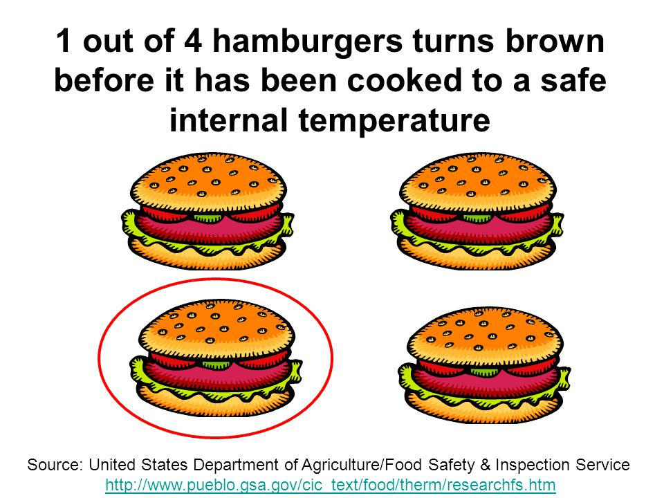 40 1 out of 4 hamburgers turns brown before it has been cooked to a safe internal temperature Source: United States Department of Agriculture/Food Safety & Inspection Service http://www.pueblo.gsa.gov/cic_text/food/therm/researchfs.htmhttp://www.pueblo.gsa.gov/cic_text/food/therm/researchfs.htm