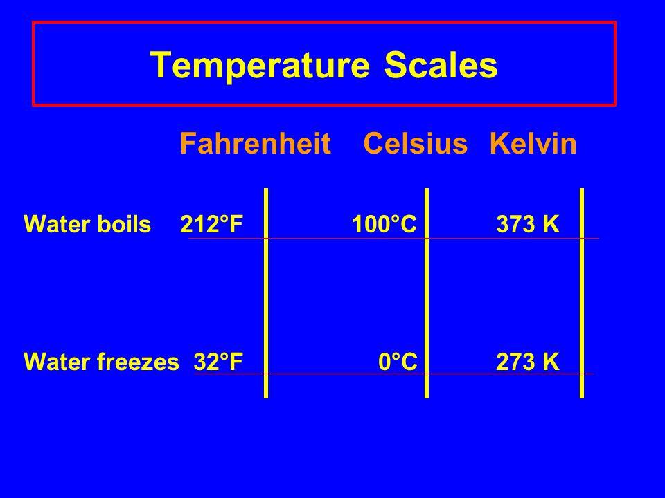 Temperature Scales Fahrenheit Celsius Kelvin Water boils 212°F 100°C 373 K Water freezes 32°F 0°C 273 K