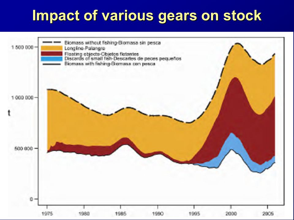 Impact of various gears on stock
