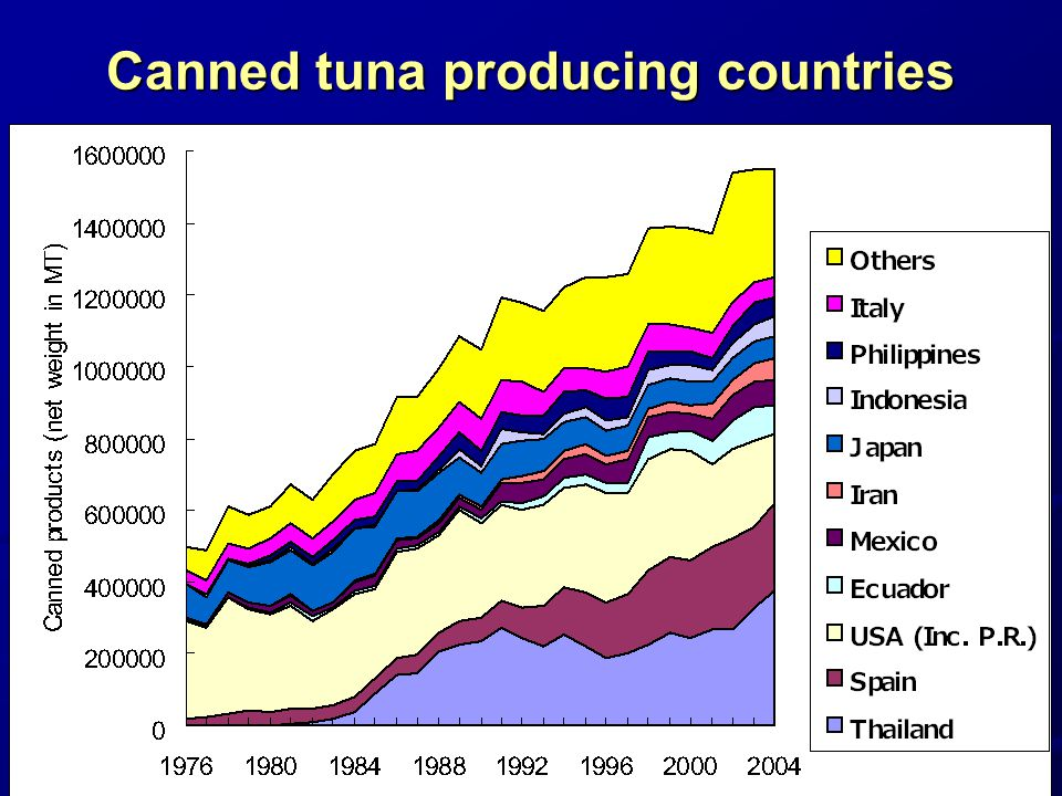 Canned tuna producing countries