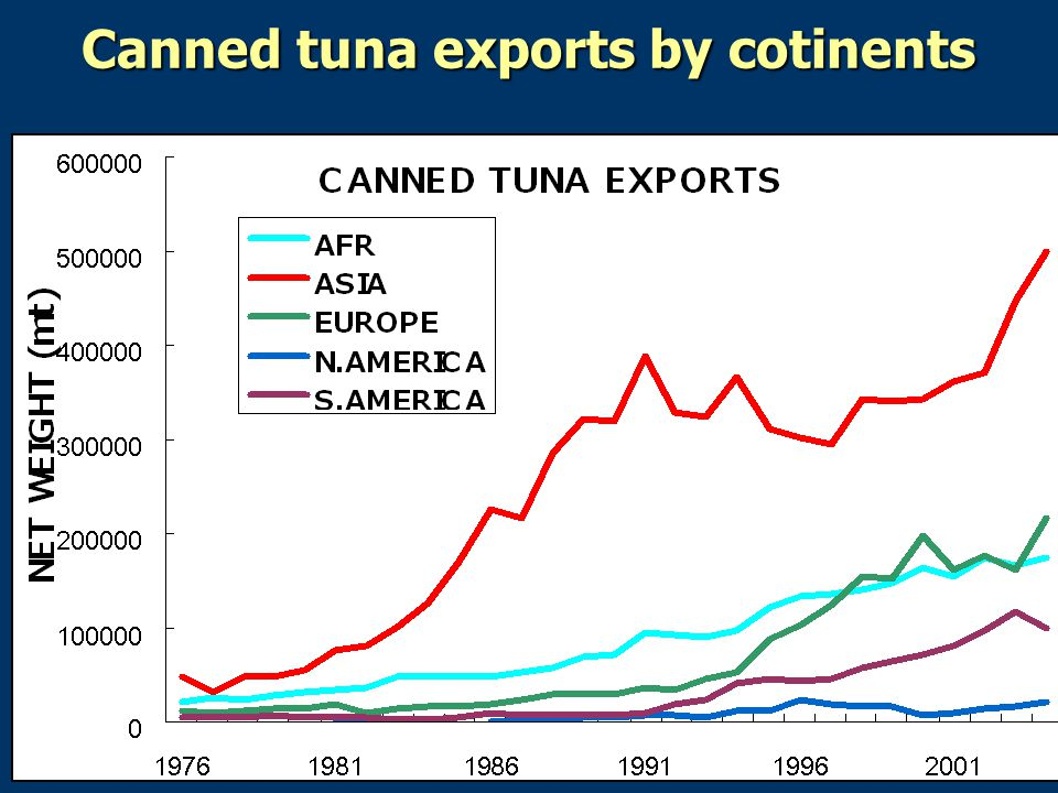 Canned tuna exports by cotinents