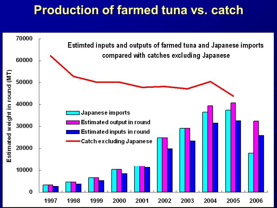 Production of farmed tuna vs. catch