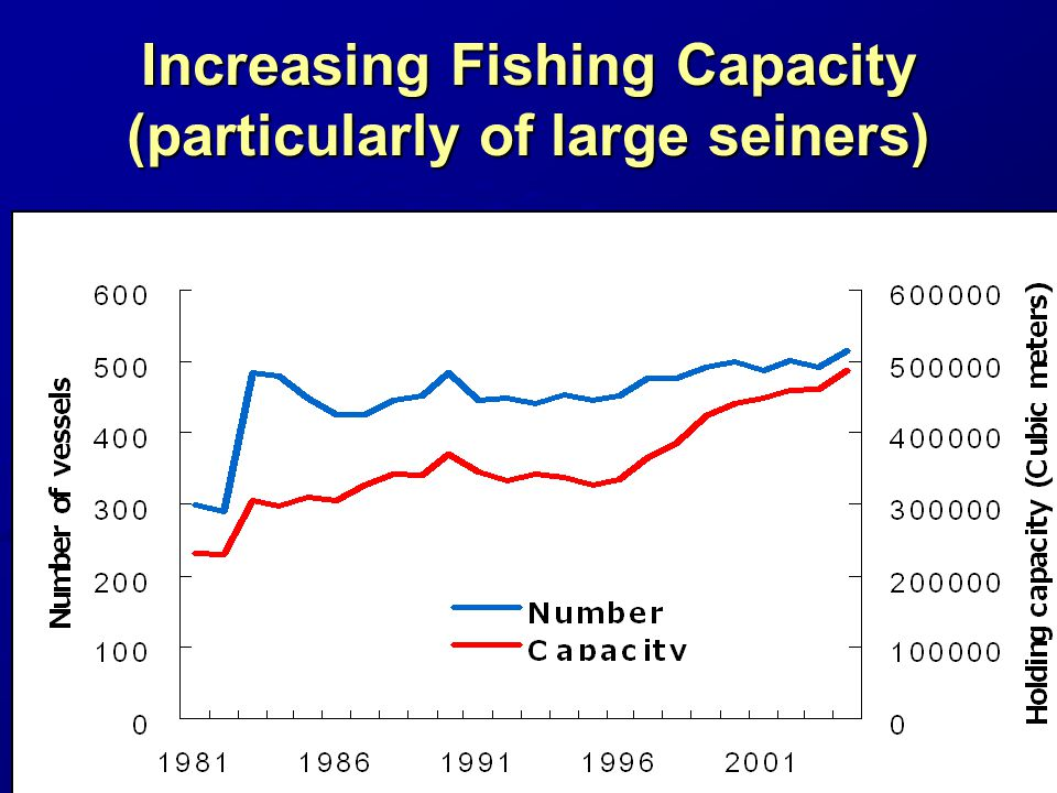 Increasing Fishing Capacity (particularly of large seiners)