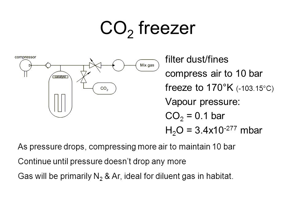 CO 2 freezer filter dust/fines compress air to 10 bar freeze to 170°K (-103.15°C) Vapour pressure: CO 2 = 0.1 bar H 2 O = 3.4x10 -277 mbar As pressure