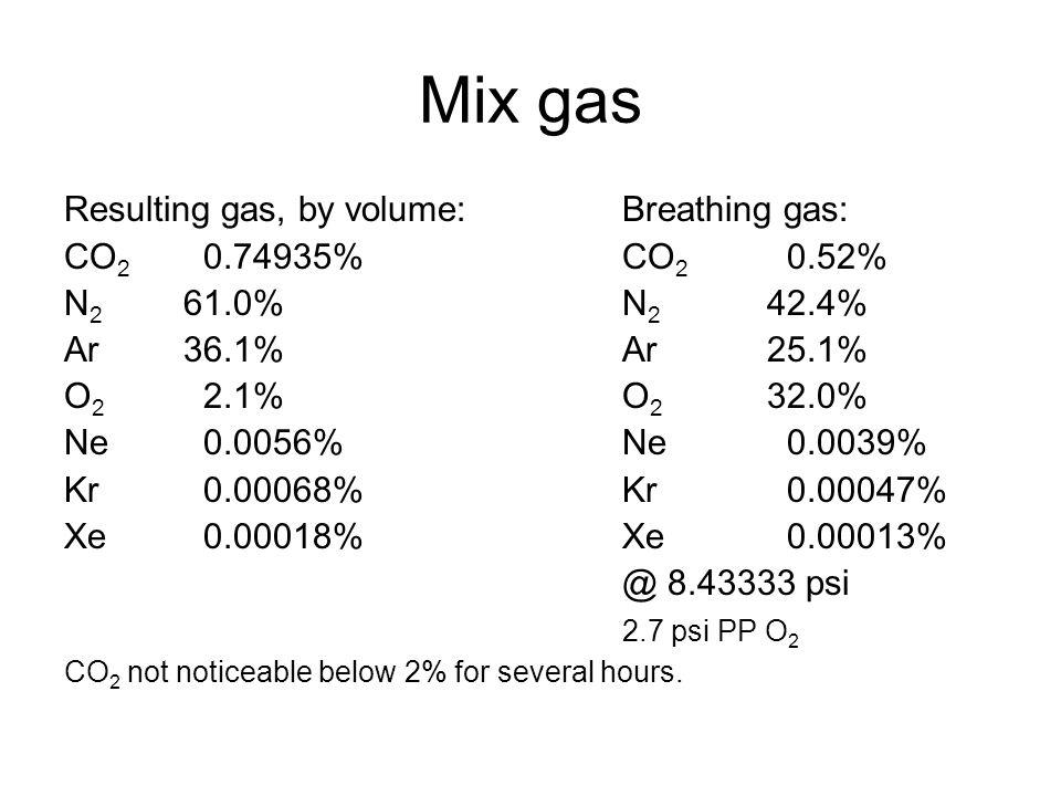 Mix gas Resulting gas, by volume:Breathing gas: CO 2 0.74935%CO 2 0.52% N 2 61.0%N 2 42.4% Ar36.1%Ar25.1% O 2 2.1%O 2 32.0% Ne0.0056%Ne0.0039% Kr0.000