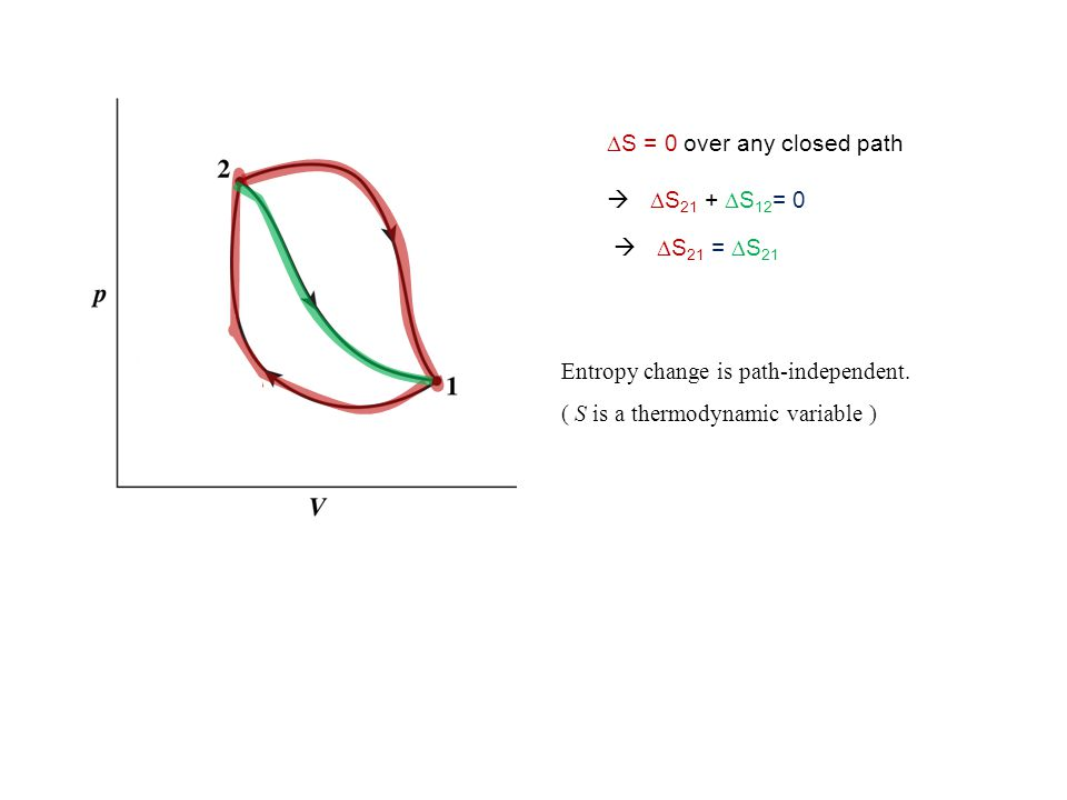 Entropy change is path-independent. ( S is a thermodynamic variable )  S = 0 over any closed path   S 21 +  S 12 = 0   S 21 =  S 21