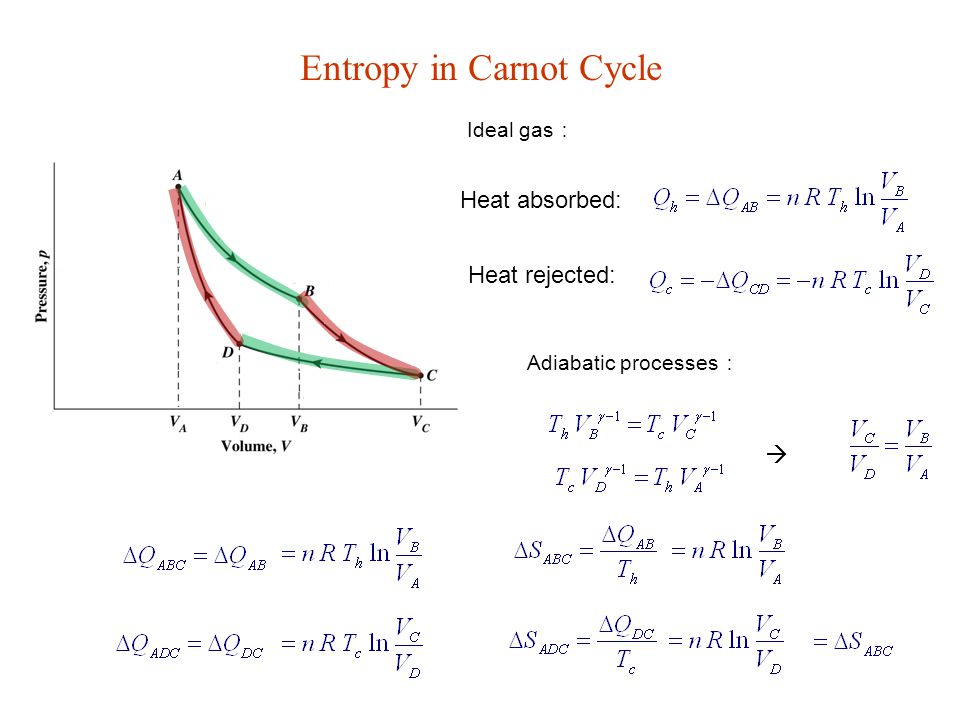 Entropy in Carnot Cycle Ideal gas : Adiabatic processes :  Heat absorbed: Heat rejected: