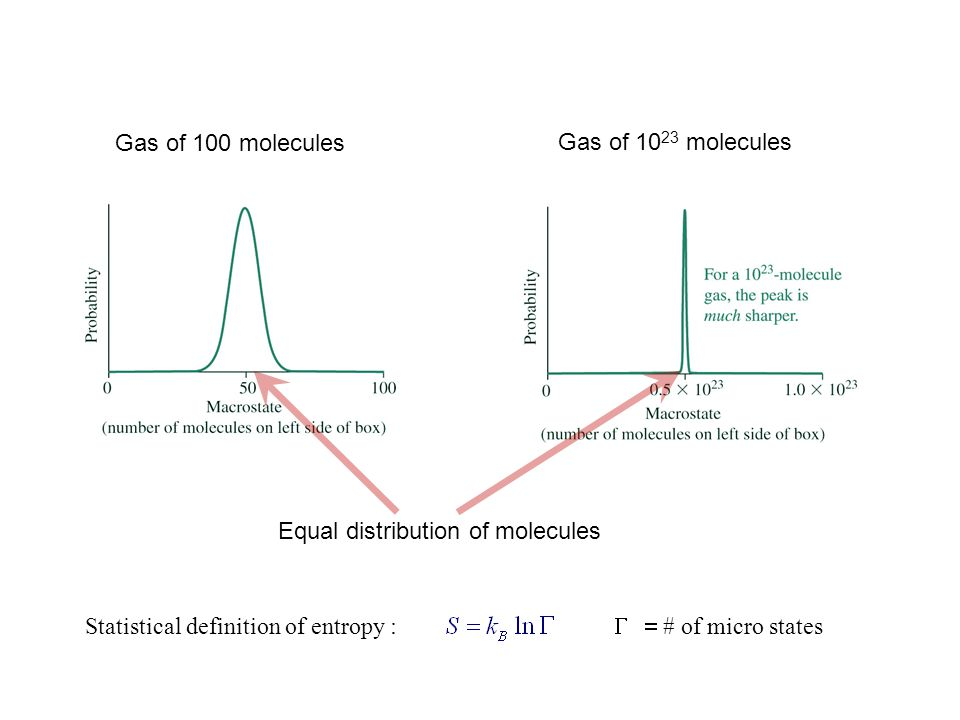 Gas of 100 molecules Gas of 10 23 molecules Equal distribution of molecules Statistical definition of entropy :  # of micro states