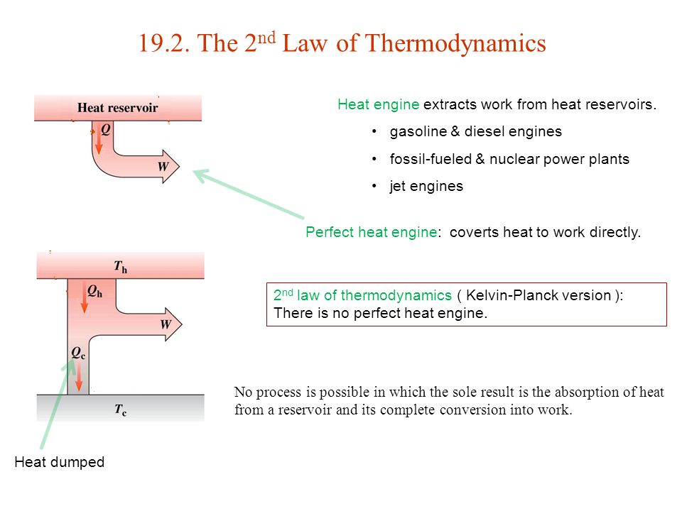 19.2. The 2 nd Law of Thermodynamics Heat engine extracts work from heat reservoirs. gasoline & diesel engines fossil-fueled & nuclear power plants je