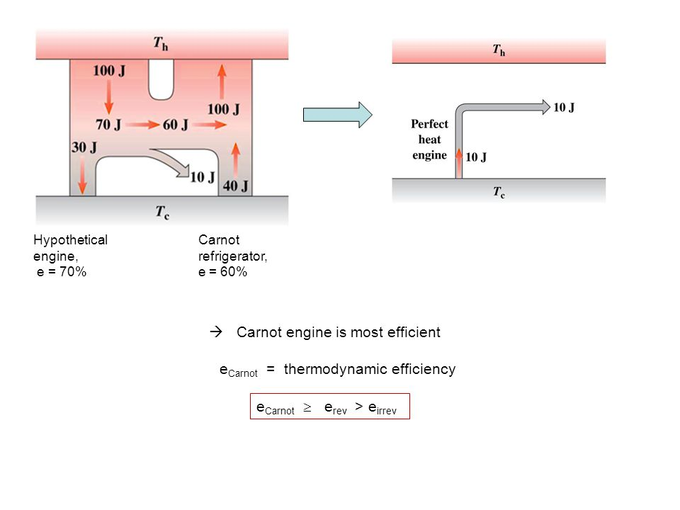  Carnot engine is most efficient e Carnot = thermodynamic efficiency e Carnot  e rev > e irrev Carnot refrigerator, e = 60% Hypothetical engine, e =