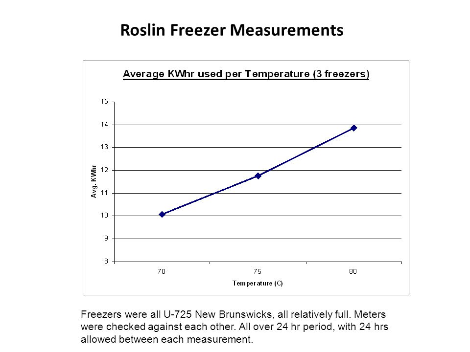 Roslin Freezer Measurements Freezers were all U-725 New Brunswicks, all relatively full.