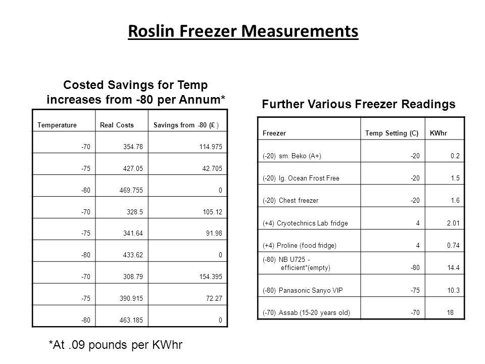 FreezerTemp Setting (C)KWhr (-20) sm.Beko (A+)-200.2 (-20) lg.