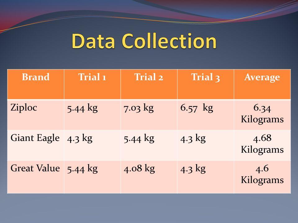 BrandTrial 1Trial 2Trial 3Average Ziploc5.44 kg7.03 kg6.57 kg6.34 Kilograms Giant Eagle4.3 kg5.44 kg4.3 kg4.68 Kilograms Great Value5.44 kg4.08 kg4.3