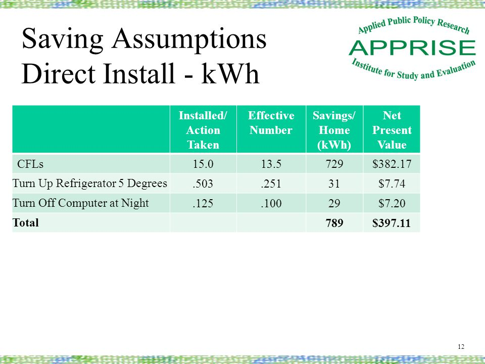 Saving Assumptions Direct Install - kWh 12 Installed/ Action Taken Effective Number Savings/ Home (kWh) Net Present Value CFLs15.013.5729$382.17 Turn Up Refrigerator 5 Degrees.503.25131$7.74 Turn Off Computer at Night.125.10029$7.20 Total 789$397.11