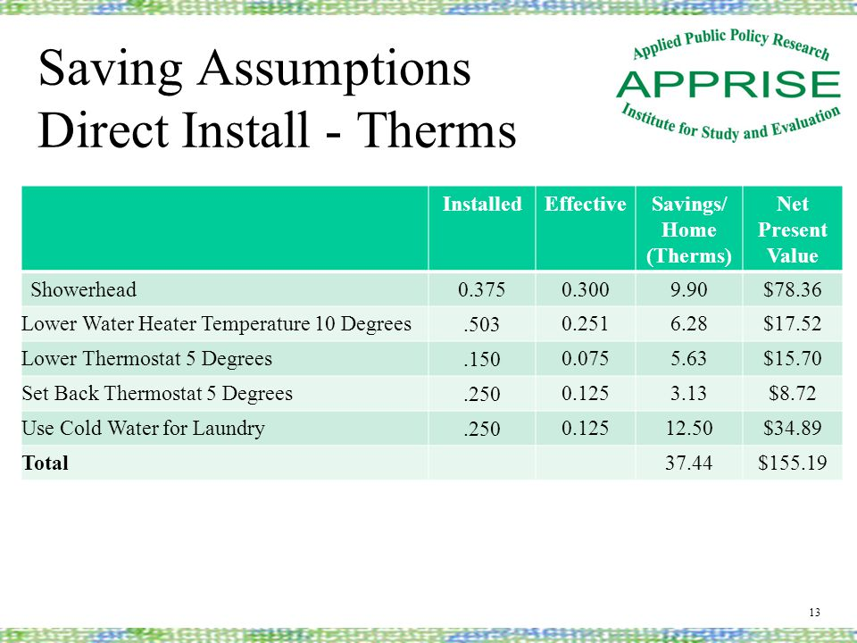 Saving Assumptions Direct Install - Therms 13 InstalledEffectiveSavings/ Home (Therms) Net Present Value Showerhead0.3750.3009.90$78.36 Lower Water Heater Temperature 10 Degrees.503 0.2516.28$17.52 Lower Thermostat 5 Degrees.150 0.0755.63$15.70 Set Back Thermostat 5 Degrees.250 0.1253.13$8.72 Use Cold Water for Laundry.250 0.12512.50$34.89 Total37.44$155.19