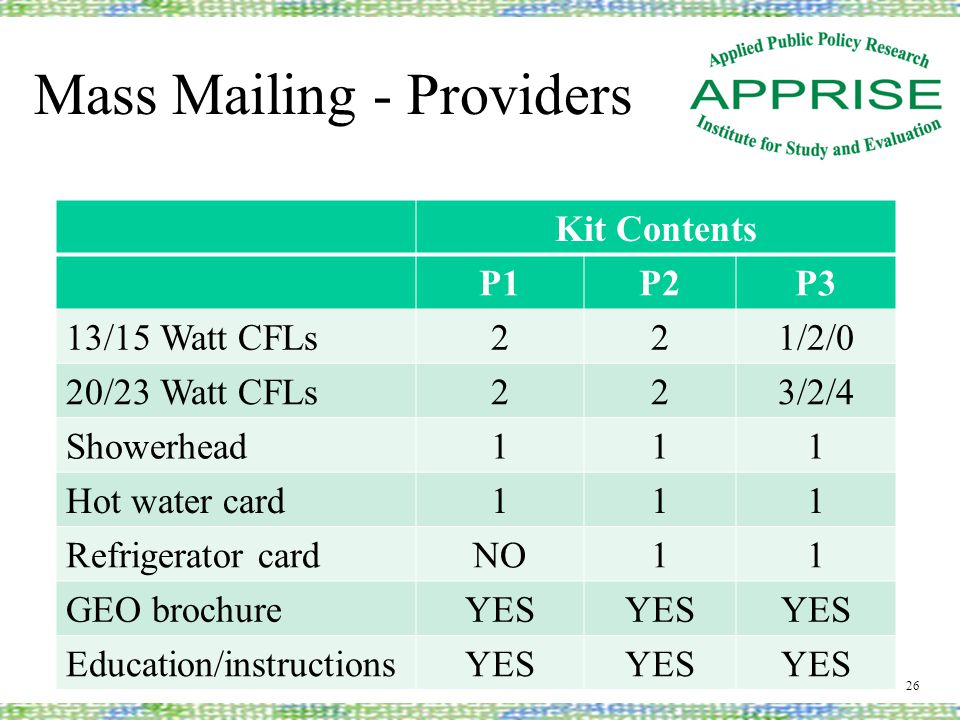 Mass Mailing - Providers Kit Contents P1P2P3 13/15 Watt CFLs 221/2/0 20/23 Watt CFLs 223/2/4 Showerhead 111 Hot water card 111 Refrigerator card NO11 GEO brochure YES Education/instructions YES 26