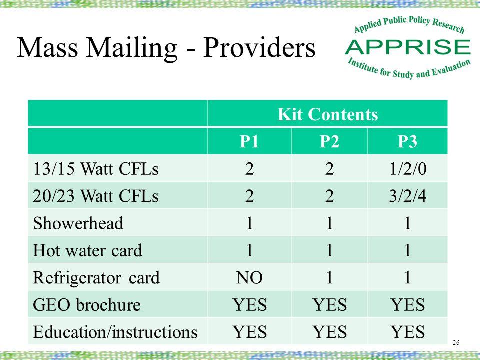 Mass Mailing - Providers Kit Contents P1P2P3 13/15 Watt CFLs 221/2/0 20/23 Watt CFLs 223/2/4 Showerhead 111 Hot water card 111 Refrigerator card NO11