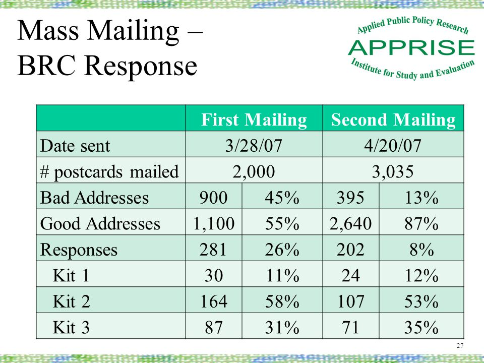 Mass Mailing – BRC Response 27 First MailingSecond Mailing Date sent3/28/074/20/07 # postcards mailed2,0003,035 Bad Addresses90045%39513% Good Addresses1,10055%2,64087% Responses28126%2028% Kit 13011%2412% Kit 216458%10753% Kit 38731%7135%